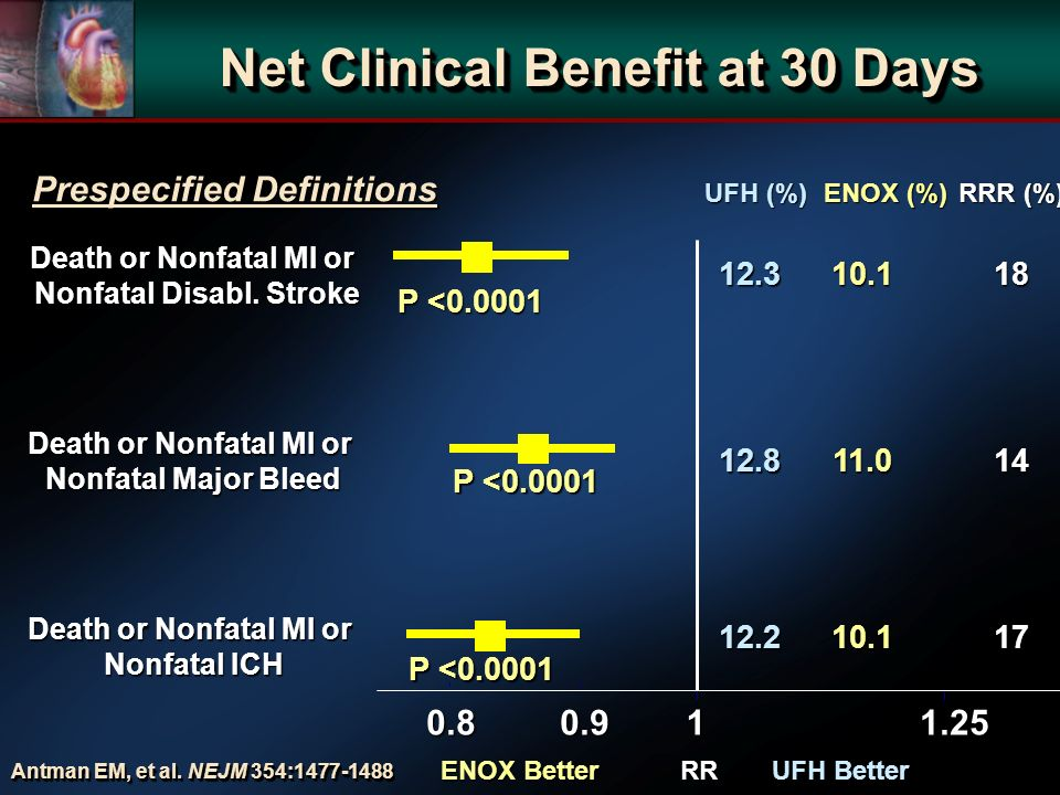 Net Clinical Benefit at 30 Days 11.250.90.8 Death or Nonfatal MI or Nonfatal ICH Death or Nonfatal MI or Nonfatal Major Bleed Death or Nonfatal MI or