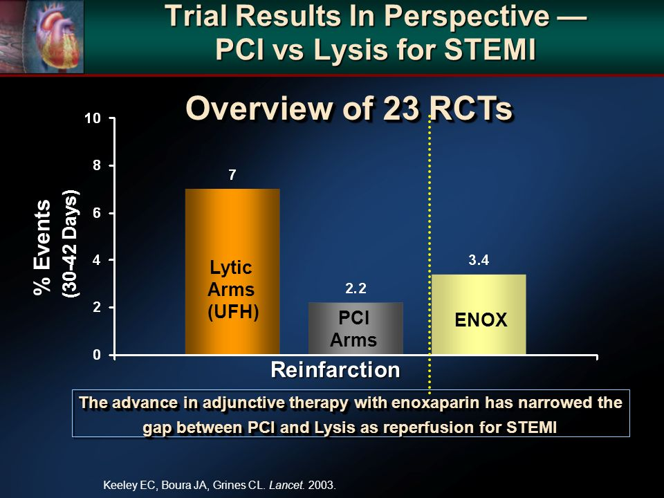 Trial Results In Perspective PCI vs Lysis for STEMI % Events (30-42 Days) Reinfarction Lytic Arms (UFH) PCI Arms ENOX Overview of 23 RCTs Overview of 23 RCTs The advance in adjunctive therapy with enoxaparin has narrowed the gap between PCI and Lysis as reperfusion for STEMI Keeley EC, Boura JA, Grines CL.