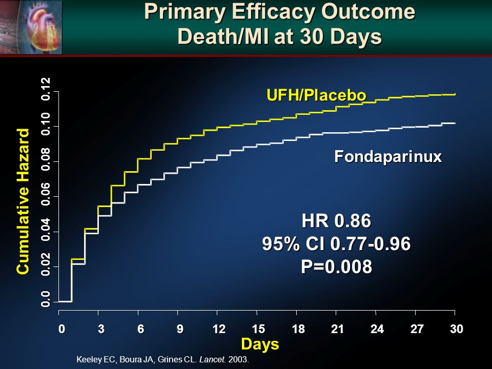 Primary Efficacy Outcome Death/MI at 30 Days Days Cumulative Hazard UFH/Placebo Fondaparinux HR % CI P=0.008 Keeley EC, Boura JA, Grines CL.