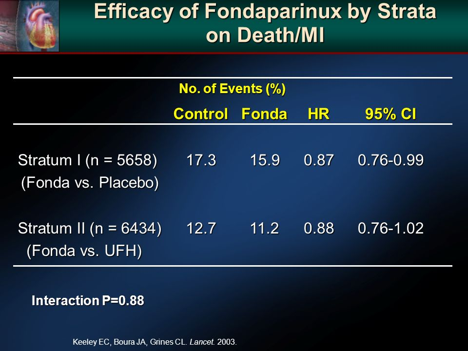 Efficacy of Fondaparinux by Strata on Death/MI 0.76-1.020.8811.212.7 Stratum II (n = 6434) (Fonda vs. UFH) 0.76-0.990.8715.917.3 Stratum I (n = 5658)