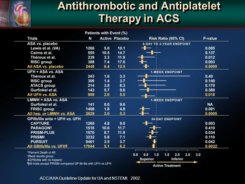 Antithrombotic and Antiplatelet Therapy in ACS ACC/AHA Guideline Update for UA and NSTEMI. 2002.