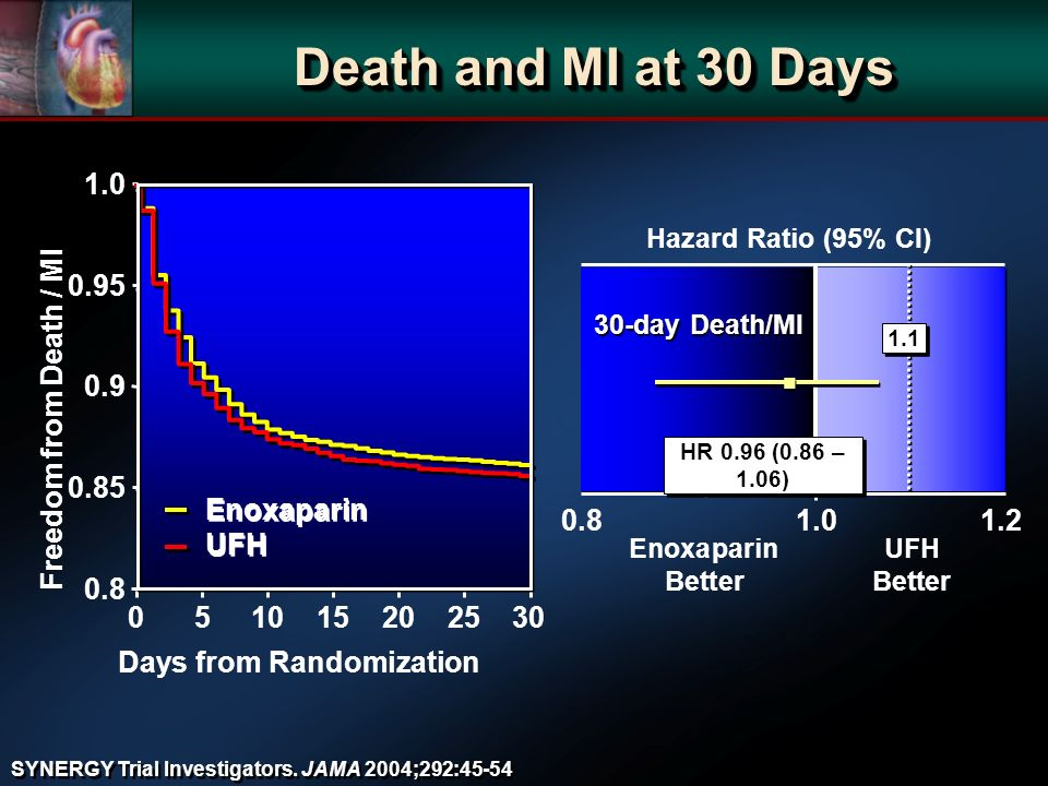 Death and MI at 30 Days 1 Hazard Ratio (95% CI) EnoxaparinUFH BetterBetter 30-day Death/MI 0.81.01.2 HR 0.96 (0.86 – 1.06) 1.1 051015202530 0.8 0.9 0.