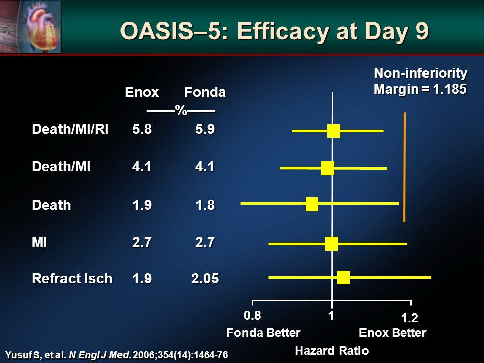 OASIS–5: Efficacy at Day 9 EnoxFonda % Death/MI/RI5.85.9 Death/MI4.14.1 Death1.91.8 MI2.72.7 Refract Isch 1.92.05 0.81 1.2 Non-inferiority Margin = 1.