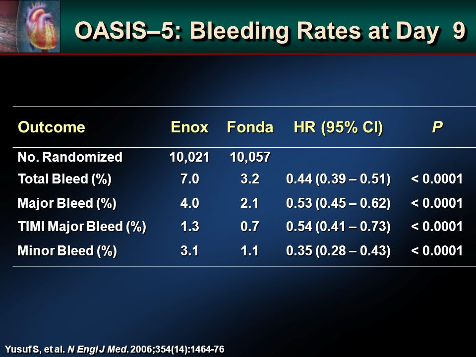 OASIS–5: Bleeding Rates at Day 9 OutcomeEnoxFonda HR (95% CI) P No. Randomized 10,02110,057 Total Bleed (%) 7.03.2 0.44 (0.39 – 0.51) < 0.0001 Major B