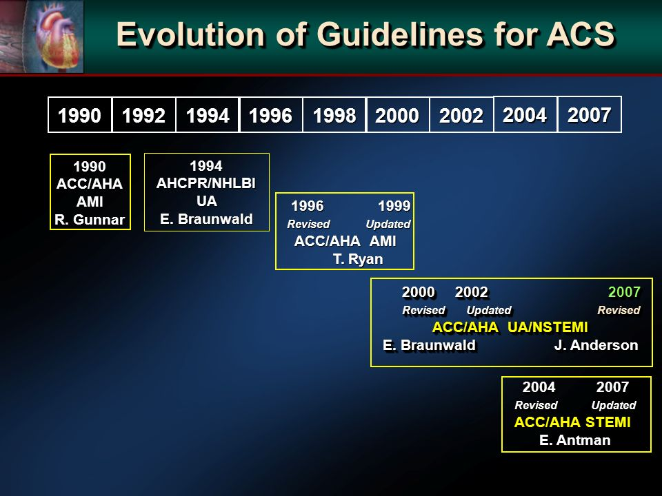 1990199219941996199820002002 1990 ACC/AHA AMI R. Gunnar 1994 AHCPR/NHLBI UA E. Braunwald 1996 1999 Revised Updated ACC/AHA AMI T. Ryan 1996 1999 Revis