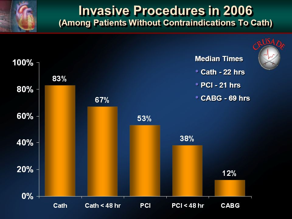 Invasive Procedures in 2006 (Among Patients Without Contraindications To Cath) Median Times Cath - 22 hrs Cath - 22 hrs PCI - 21 hrs PCI - 21 hrs CABG - 69 hrs CABG - 69 hrs