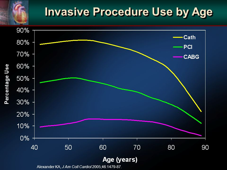 Invasive Procedure Use by Age Alexander KA, J Am Coll Cardiol 2005;46:1479-87.