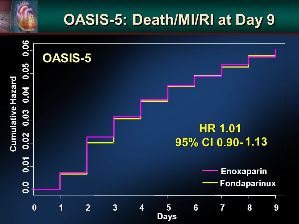 OASIS-5 OASIS-5: Death/MI/RI at Day 9 Days Cumulative Hazard Enoxaparin Fondaparinux HR % CI