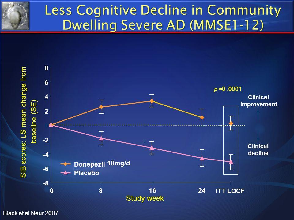 -8 -6 -4 -2 0 2 4 6 8 Study week SIB scores: LS mean change from baseline (SE) Donepezil Placebo d Clinical improvement Clinical decline 0 Less Cognit