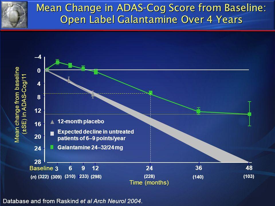 Mean change from baseline (±SE) in ADAS-Cog/11 (±SE) in ADAS-Cog/11 Time (months) –4–4 0 4 8 12 16 Baseline 3 691224 36 20 24 Galantamine 24–32/24 mg