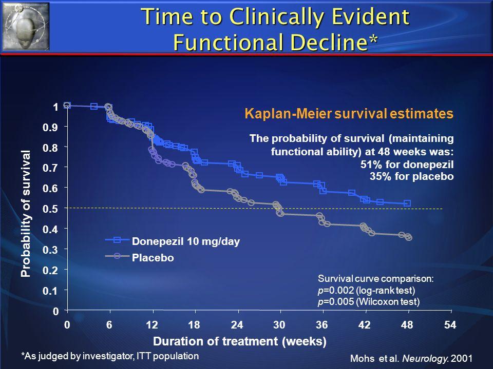 *As judged by investigator, ITT population Mohs et al. Neurology. 2001 Kaplan-Meier survival estimates The probability of survival (maintaining functi