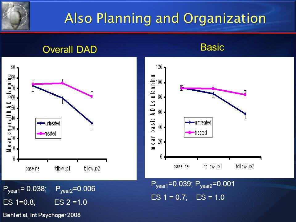 P year1 = 0.038; P year2 =0.006 ES 1=0.8; ES 2 =1.0 Overall DAD Basic P year1 =0.039; P year2 =0.001 ES 1 = 0.7; ES = 1.0 Behl et al, Int Psychoger 20
