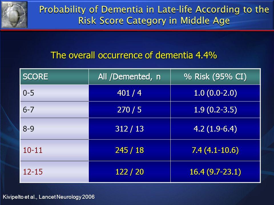 SCORE All /Demented, n % Risk (95% CI) 0-5 401 / 4 1.0 (0.0-2.0) 6-7 270 / 5 1.9 (0.2-3.5) 8-9 312 / 13 4.2 (1.9-6.4) 10-11 245 / 18 7.4 (4.1-10.6) 12