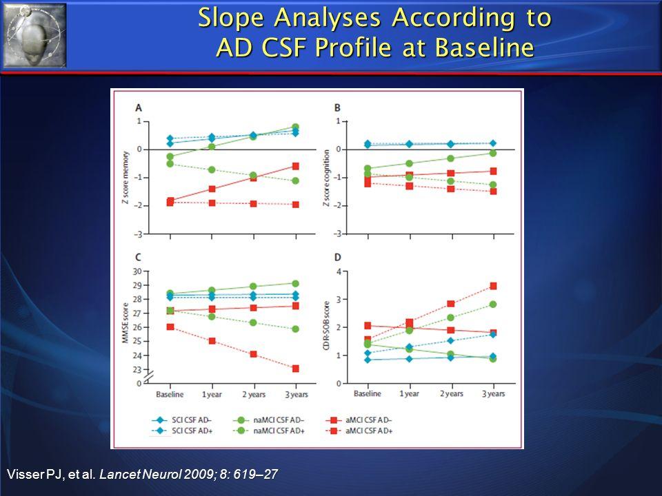 Slope Analyses According to AD CSF Profile at Baseline Visser PJ, et al. Lancet Neurol 2009; 8: 619–27