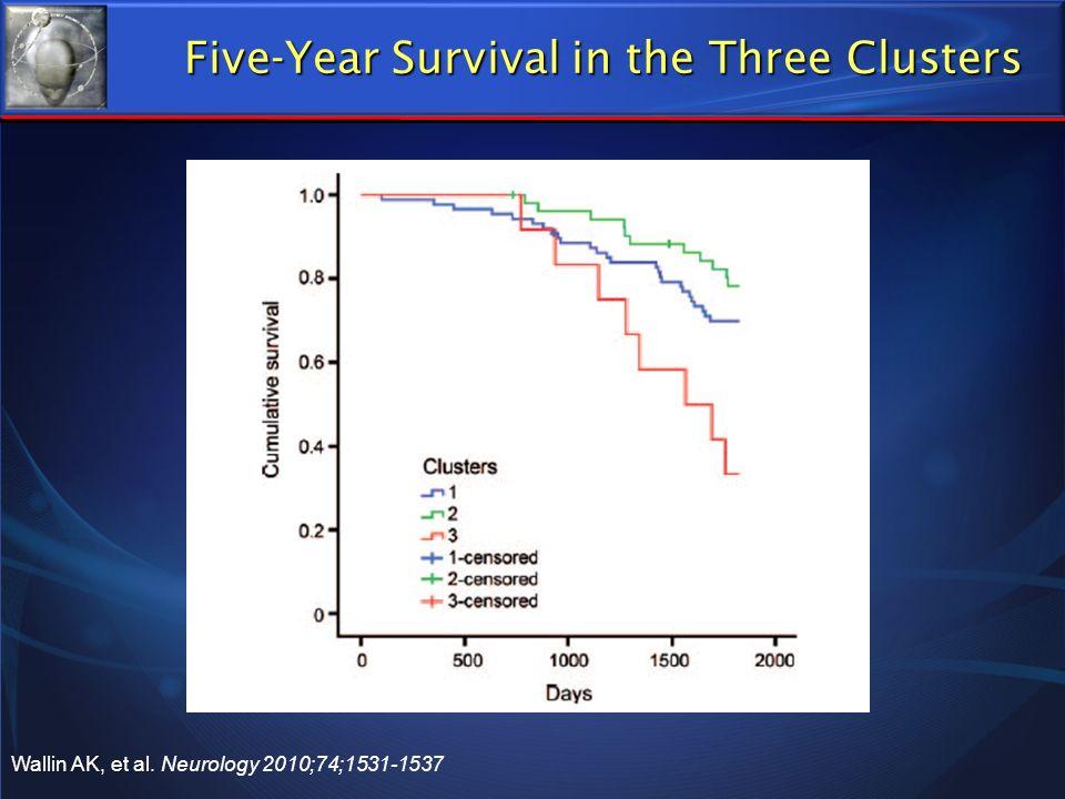 Five-Year Survival in the Three Clusters Wallin AK, et al. Wallin AK, et al. Neurology 2010;74;1531-1537