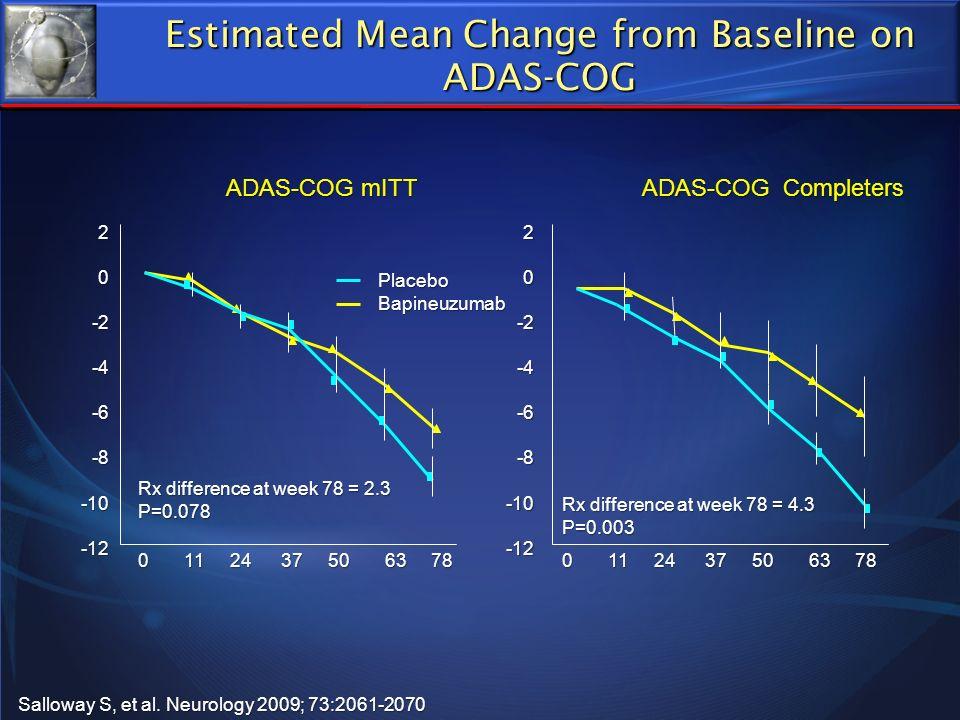 Estimated Mean Change from Baseline on ADAS-COG 20-2-4-6-8-10-1220-2-4-6-8-10-12 0 11 24 37 50 63 78 Salloway S, et al. Neurology 2009; 73:2061-2070 A