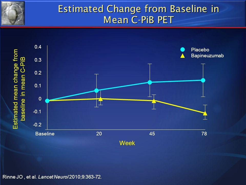 Estimated Change from Baseline in Mean C-PiB PET Rinne JO, et al. Lancet Neurol 2010;9:363-72. Week Estimated mean change from baseline in mean C-PiB
