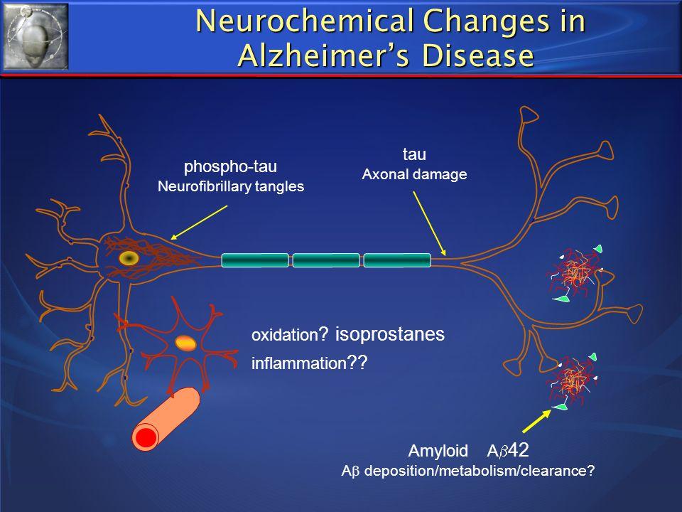 tau Axonal damage phospho-tau Neurofibrillary tangles Amyloid A 42 A deposition/metabolism/clearance? oxidation ? isoprostanes inflammation ?? Neuroch