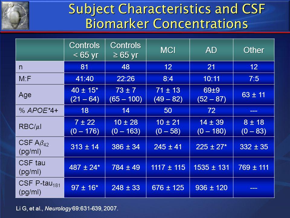 Subject Characteristics and CSF Biomarker Concentrations Controls < 65 yr < 65 yrControls 65 yr 65 yrMCIADOther n8148122112 M:F41:4022:268:410:117:5 A