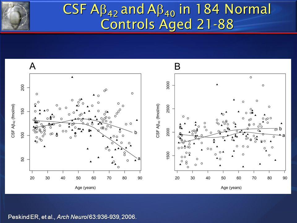 CSF A 42 and A 40 in 184 Normal Controls Aged 21-88 Peskind ER, et al., Arch Neurol 63:936-939, 2006.