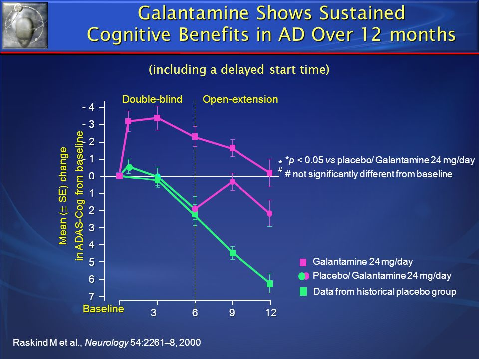 *# Data from historical placebo group Raskind M et al., Neurology 54:2261–8, 2000 *p < 0.05 vs placebo/ Galantamine 24 mg/day # not significantly diff