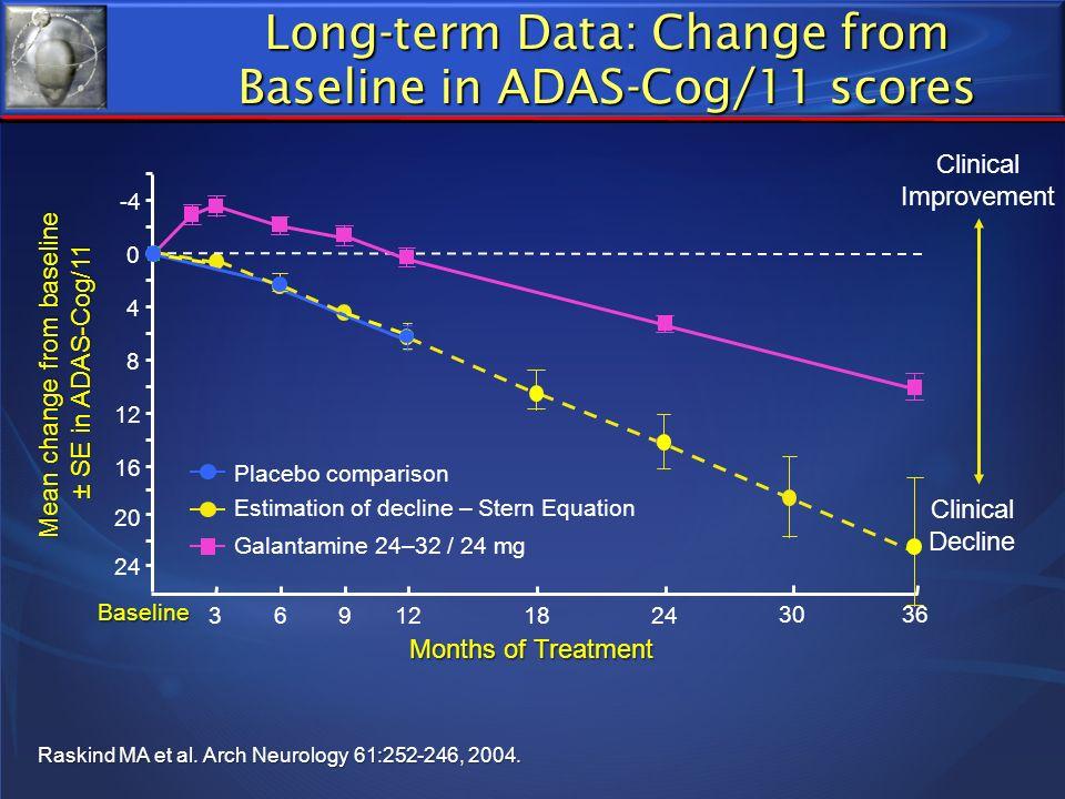 Long-term Data: Change from Baseline in ADAS-Cog/11 scores Mean change from baseline ± SE in ADAS-Cog/11 ± SE in ADAS-Cog/11 Raskind MA et al. Arch Ne