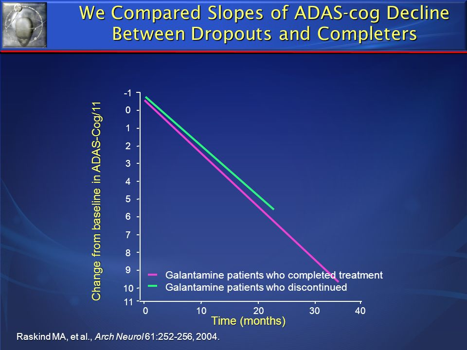 We Compared Slopes of ADAS-cog Decline Between Dropouts and Completers Time (months) Galantamine patients who completed treatment Galantamine patients