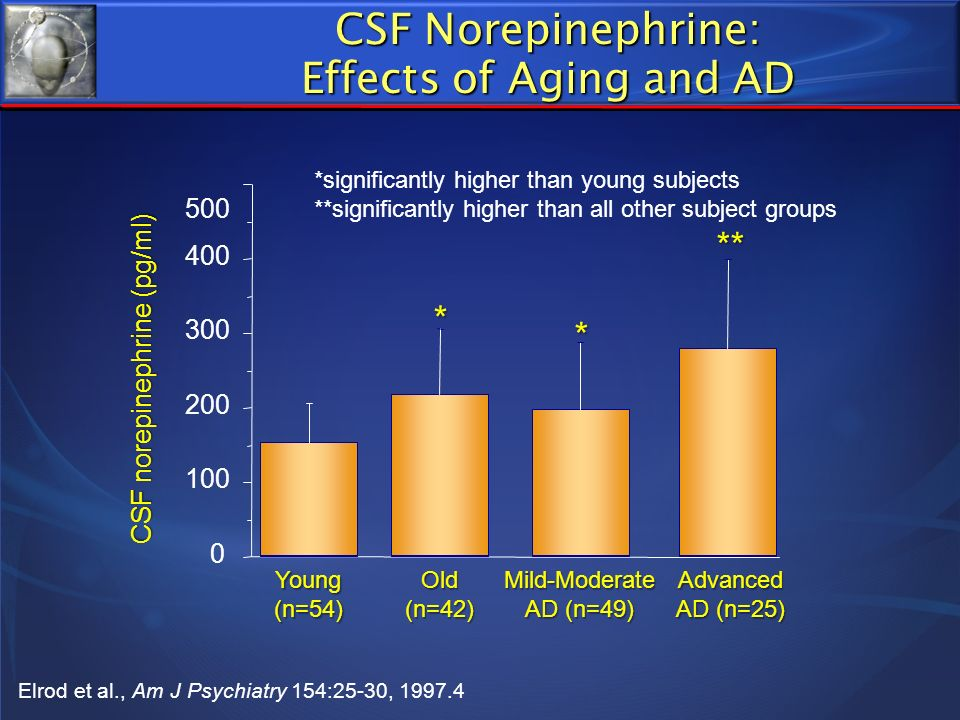 0 100 200 300 400 500 Young (n=54) CSF norepinephrine (pg/ml) Old (n=42) * Mild-Moderate AD (n=49) * Advanced AD (n=25) ** *significantly higher than