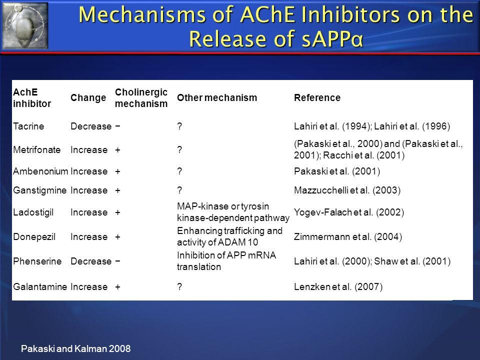 Mechanisms of AChE Inhibitors on the Release of sAPP α AchE inhibitor Change Cholinergic mechanism Other mechanismReference TacrineDecrease?Lahiri et