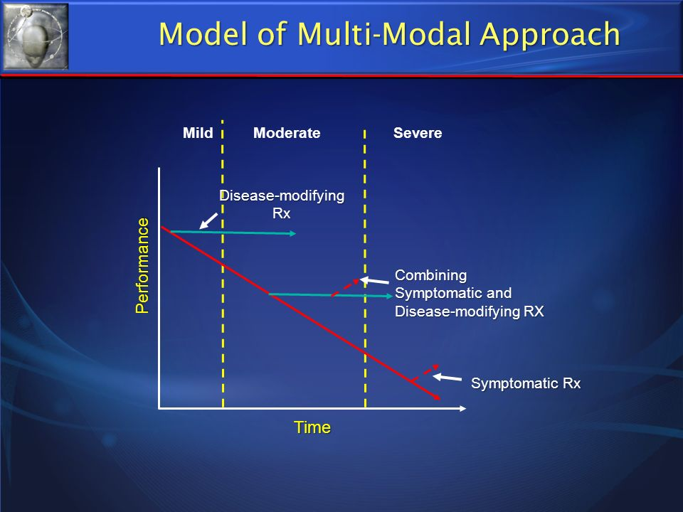 Time Performance Mild Combining Symptomatic and Disease-modifying RX Disease-modifying Rx Symptomatic Rx Model of Multi-Modal Approach ModerateSevere