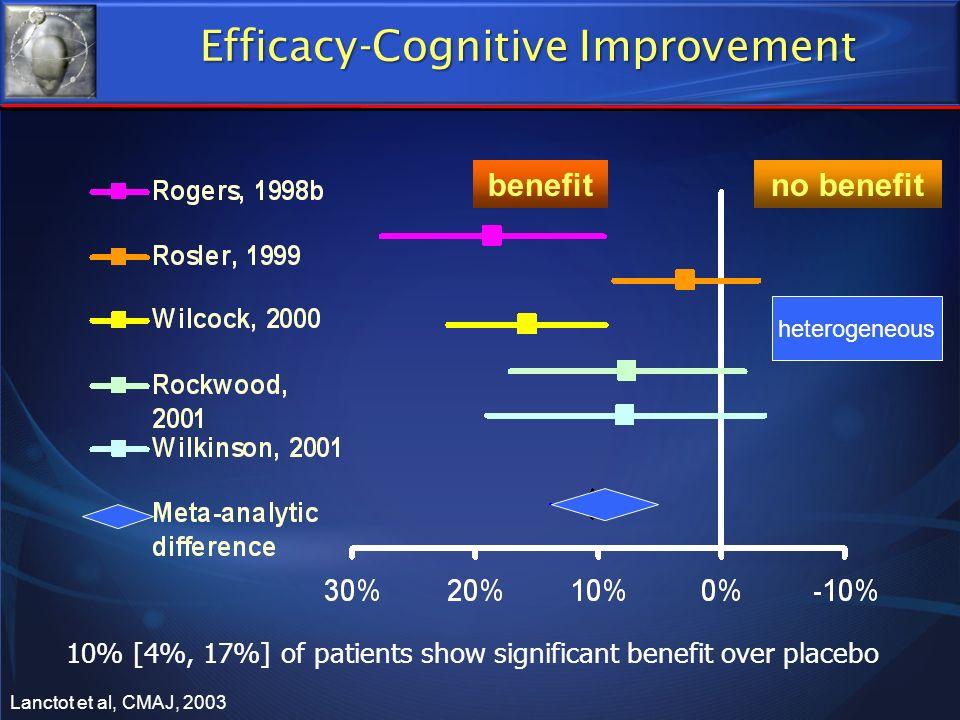 benefitno benefit heterogeneous Efficacy-Cognitive Improvement 10% [4%, 17%] of patients show significant benefit over placebo Lanctot et al, CMAJ, 20
