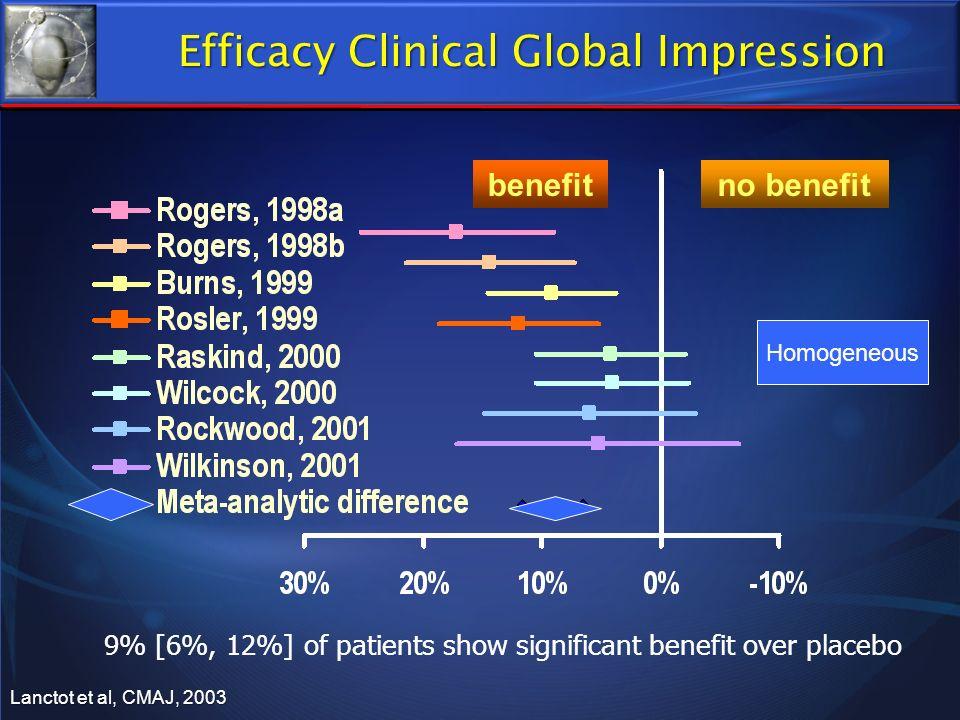 benefitno benefit 9% [6%, 12%] of patients show significant benefit over placebo Homogeneous Lanctot et al, CMAJ, 2003 Efficacy Clinical Global Impres