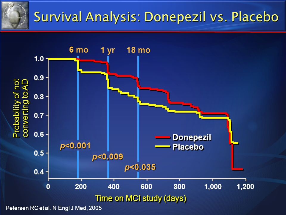 Survival Analysis: Donepezil vs. Placebo Probability of not converting to AD Probability of not converting to AD Time on MCI study (days) 400200060080