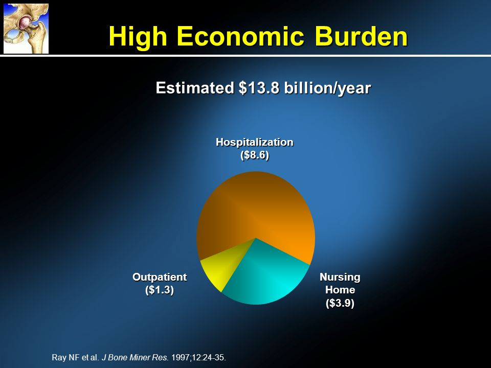 High Economic Burden Estimated $13.8 billion/year Outpatient ($1.3) Hospitalization ($8.6) NursingHome($3.9) Ray NF et al.