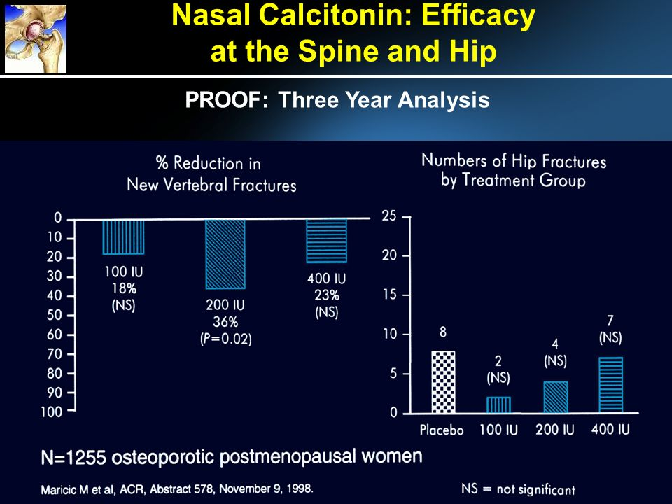 PROOF: Three Year Analysis Nasal Calcitonin: Efficacy at the Spine and Hip