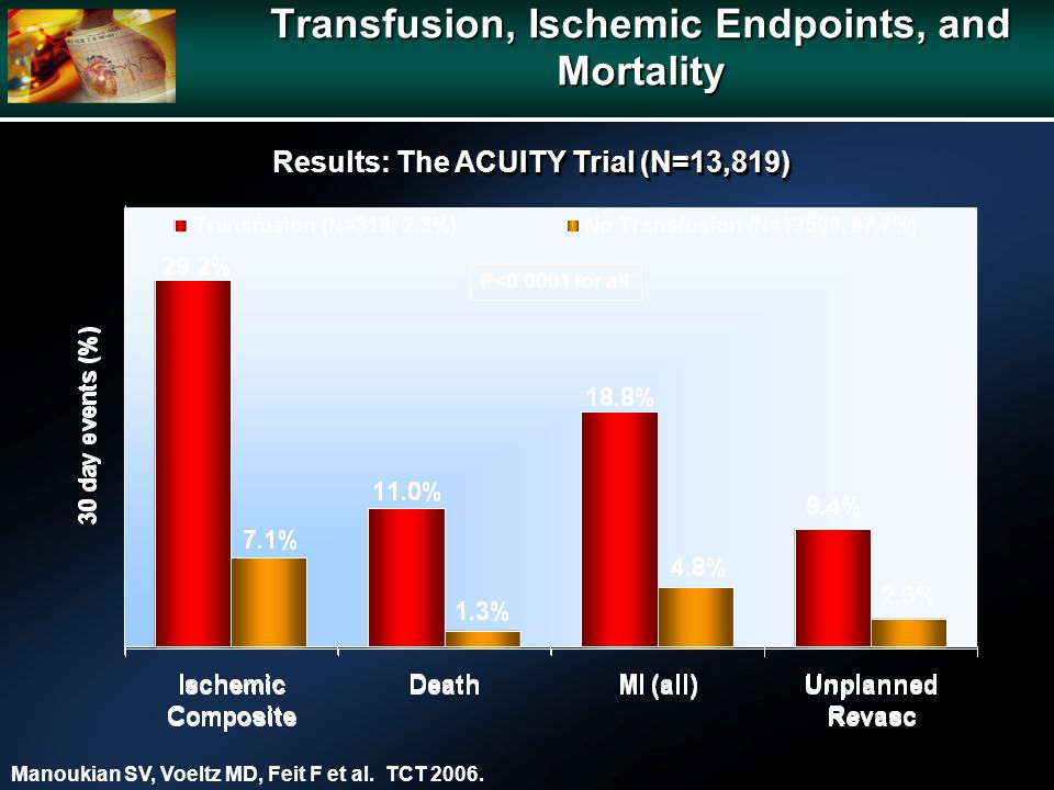 Transfusion, Ischemic Endpoints, and Mortality P<0.0001 for all Manoukian SV, Voeltz MD, Feit F et al.
