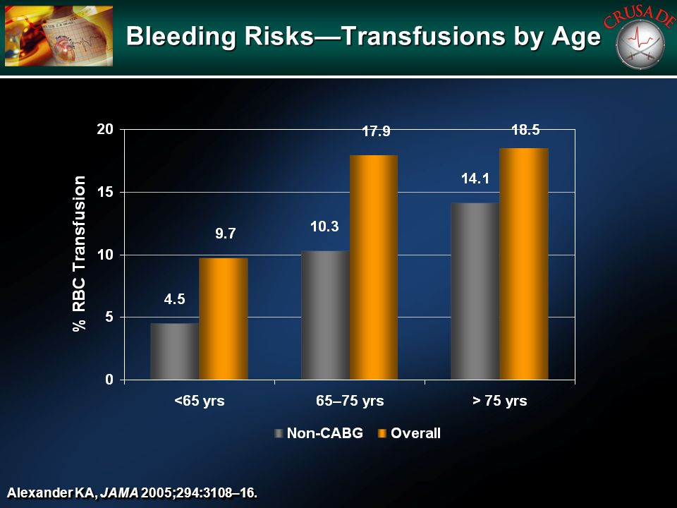 Bleeding RisksTransfusions by Age Alexander KA, JAMA 2005;294:3108–16.
