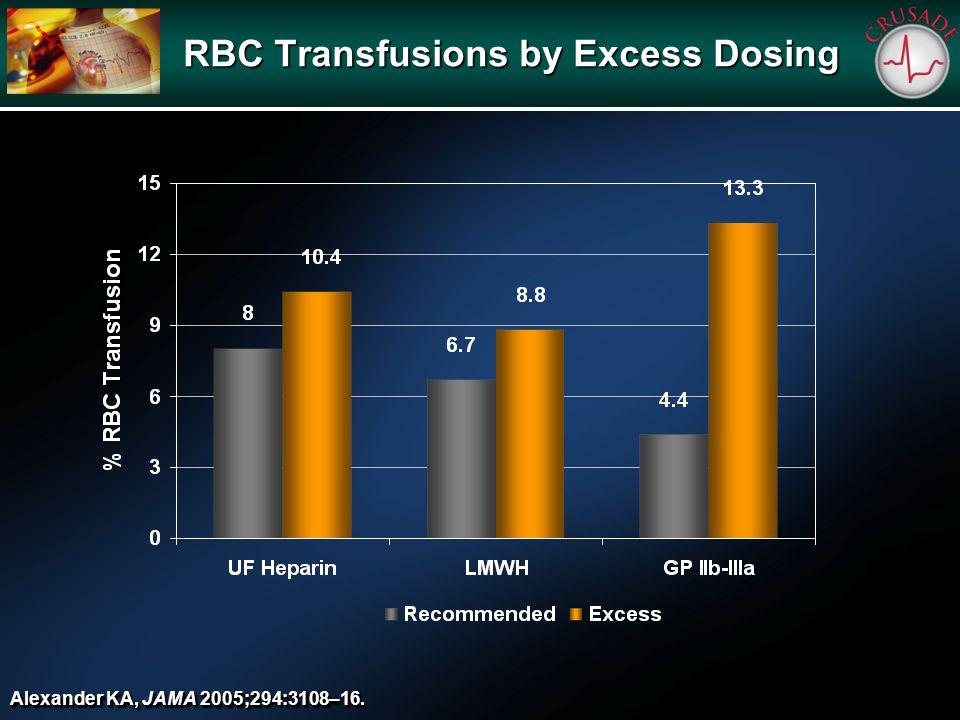 RBC Transfusions by Excess Dosing Alexander KA, JAMA 2005;294:3108–16.