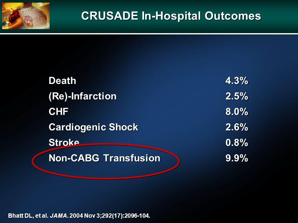 Death4.3% (Re)-Infarction2.5% CHF8.0% Cardiogenic Shock2.6% Stroke0.8% Non-CABG Transfusion9.9% Bhatt DL, et al. JAMA. 2004 Nov 3;292(17):2096-104. CR