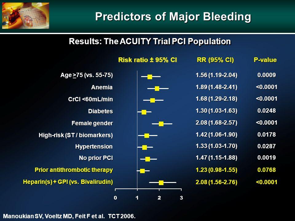 P-value RR (95% CI) Risk ratio ± 95% CI Predictors of Major Bleeding Age >75 (vs. 55-75) Anemia CrCl <60mL/min Diabetes Female gender High-risk (ST /