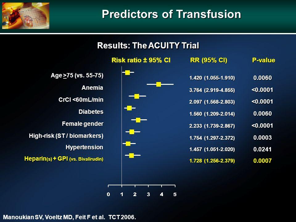 P-value RR (95% CI) Age >75 (vs.