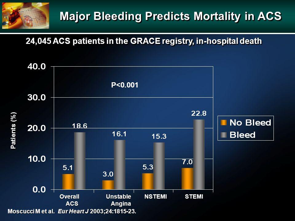 Moscucci M et al. Eur Heart J 2003;24:1815-23. P<0.001 Overall Unstable NSTEMI STEMI ACS Angina ACS Angina Patients (%) Major Bleeding Predicts Mortal