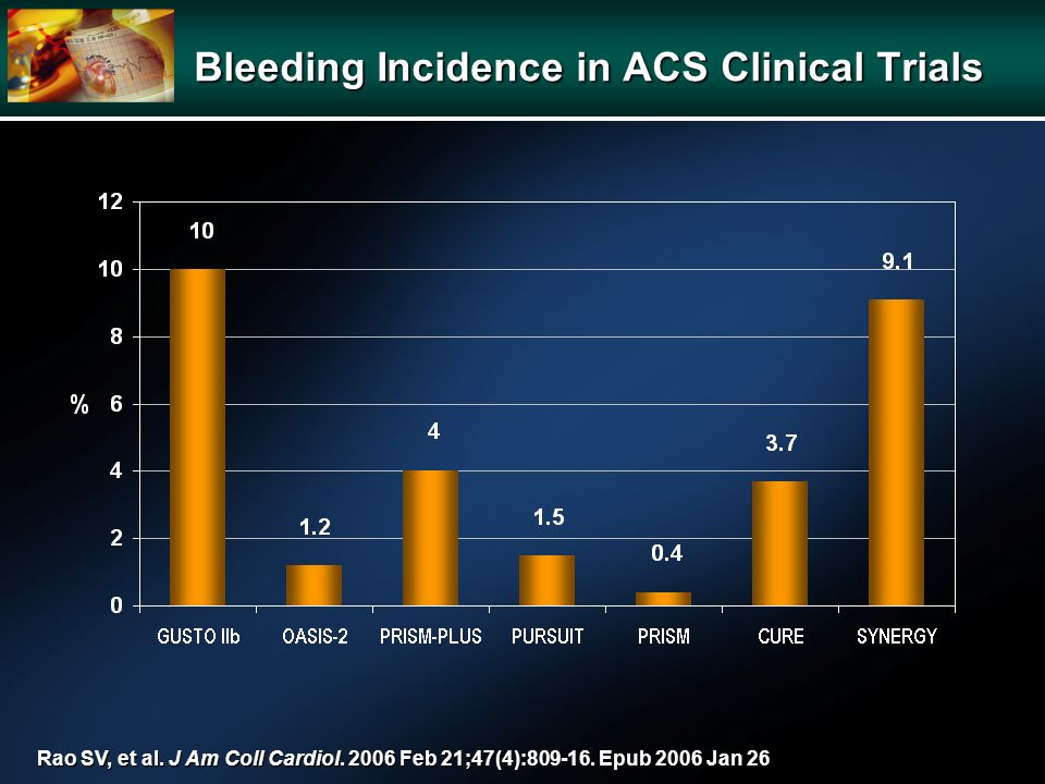 Bleeding Incidence in ACS Clinical Trials Rao SV, et al. J Am Coll Cardiol. 2006 Feb 21;47(4):809-16. Epub 2006 Jan 26
