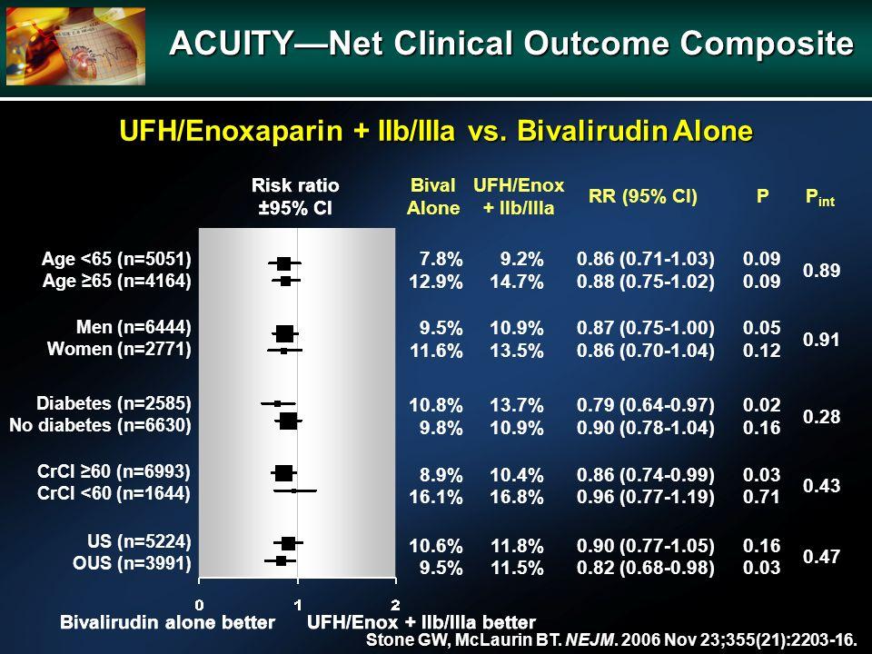 ACUITYNet Clinical Outcome Composite UFH/Enoxaparin + IIb/IIIa vs. Bivalirudin Alone Men (n=6444) Women (n=2771) Diabetes (n=2585) No diabetes (n=6630