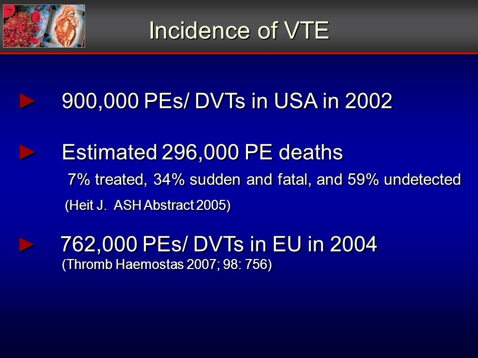 Incidence of VTE 900,000 PEs/ DVTs in USA in 2002 Estimated 296,000 PE deaths 7% treated, 34% sudden and fatal, and 59% undetected (Heit J.