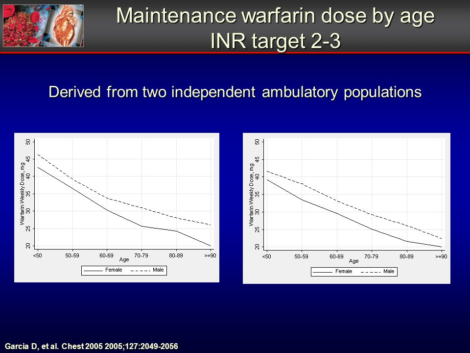 Maintenance warfarin dose by age INR target 2-3 Derived from two independent ambulatory populations Garcia D, et al. Chest 2005 2005;127:2049-2056
