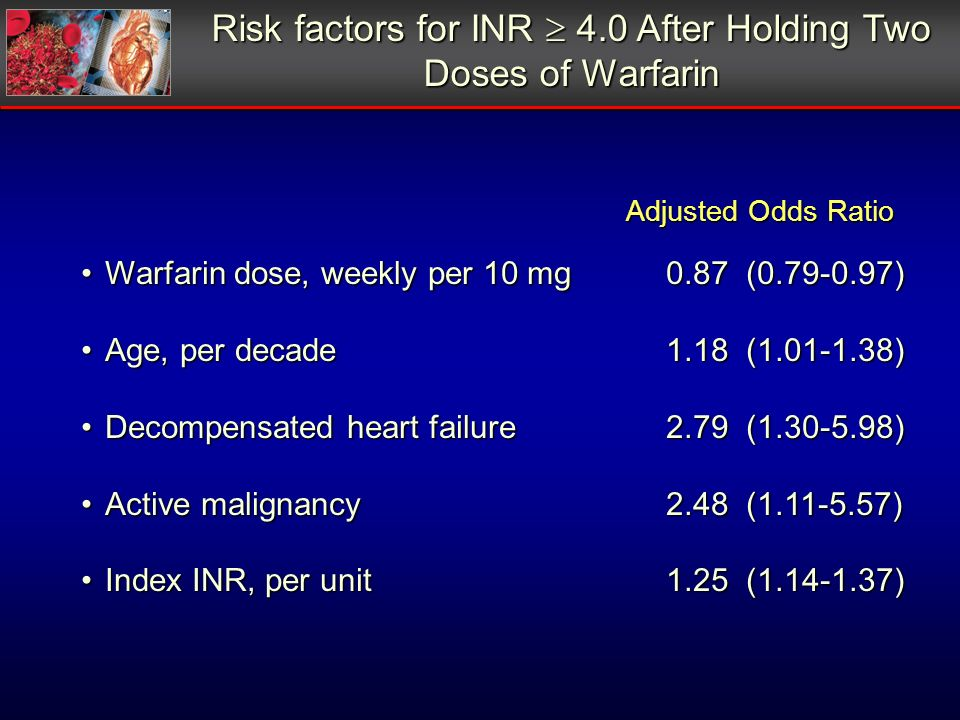 Risk factors for INR 4.0 After Holding Two Doses of Warfarin Warfarin dose, weekly per 10 mg 0.87 (0.79-0.97)Warfarin dose, weekly per 10 mg 0.87 (0.7