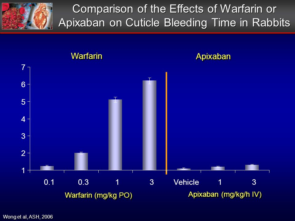 Comparison of the Effects of Warfarin or Apixaban on Cuticle Bleeding Time in Rabbits Wong et al, ASH, 2006 WarfarinWarfarin ApixabanApixaban Warfarin