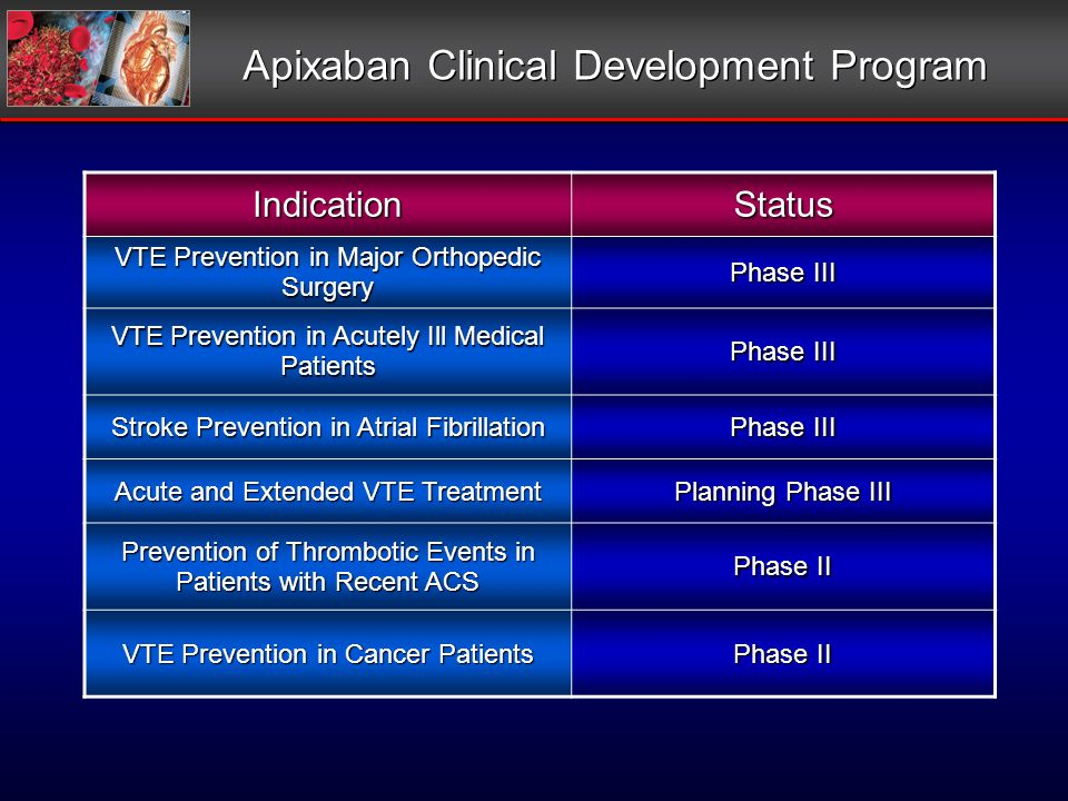 Apixaban Clinical Development Program IndicationStatus VTE Prevention in Major Orthopedic Surgery Phase III VTE Prevention in Acutely Ill Medical Patients Phase III Stroke Prevention in Atrial Fibrillation Phase III Acute and Extended VTE Treatment Planning Phase III Prevention of Thrombotic Events in Patients with Recent ACS Phase II VTE Prevention in Cancer Patients Phase II