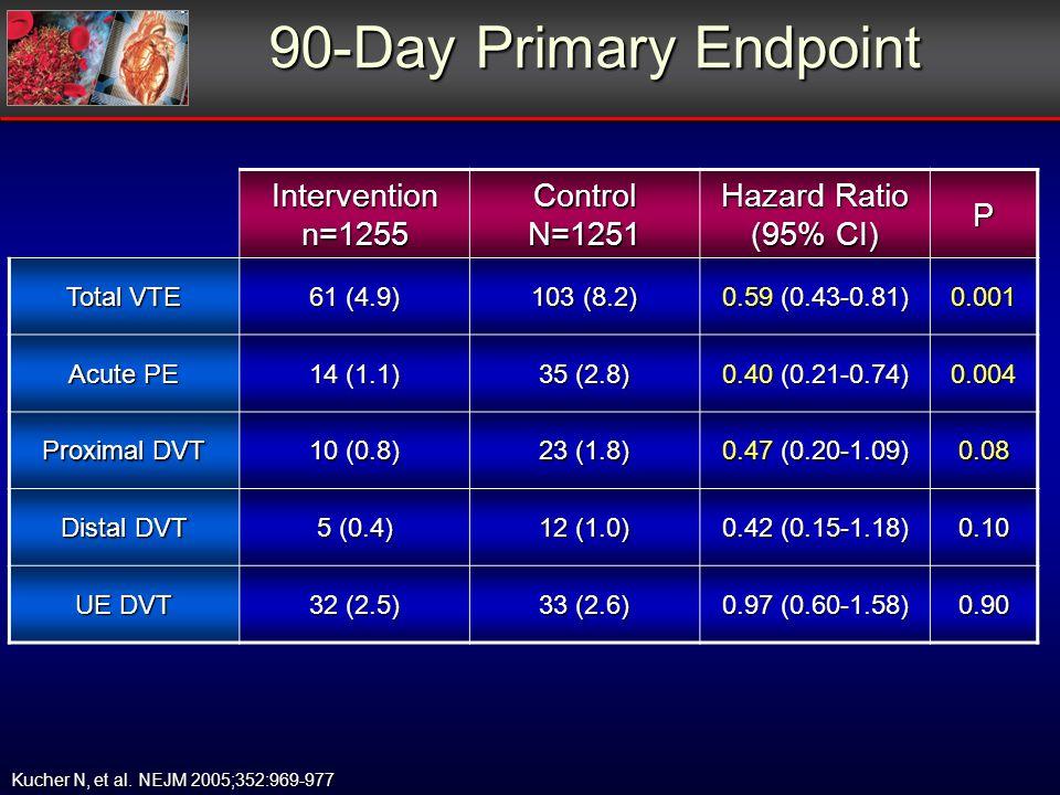 90-Day Primary Endpoint Kucher N, et al. NEJM 2005;352:969-977 Interventionn=1255ControlN=1251 Hazard Ratio (95% CI) P Total VTE 61 (4.9) 103 (8.2) 0.